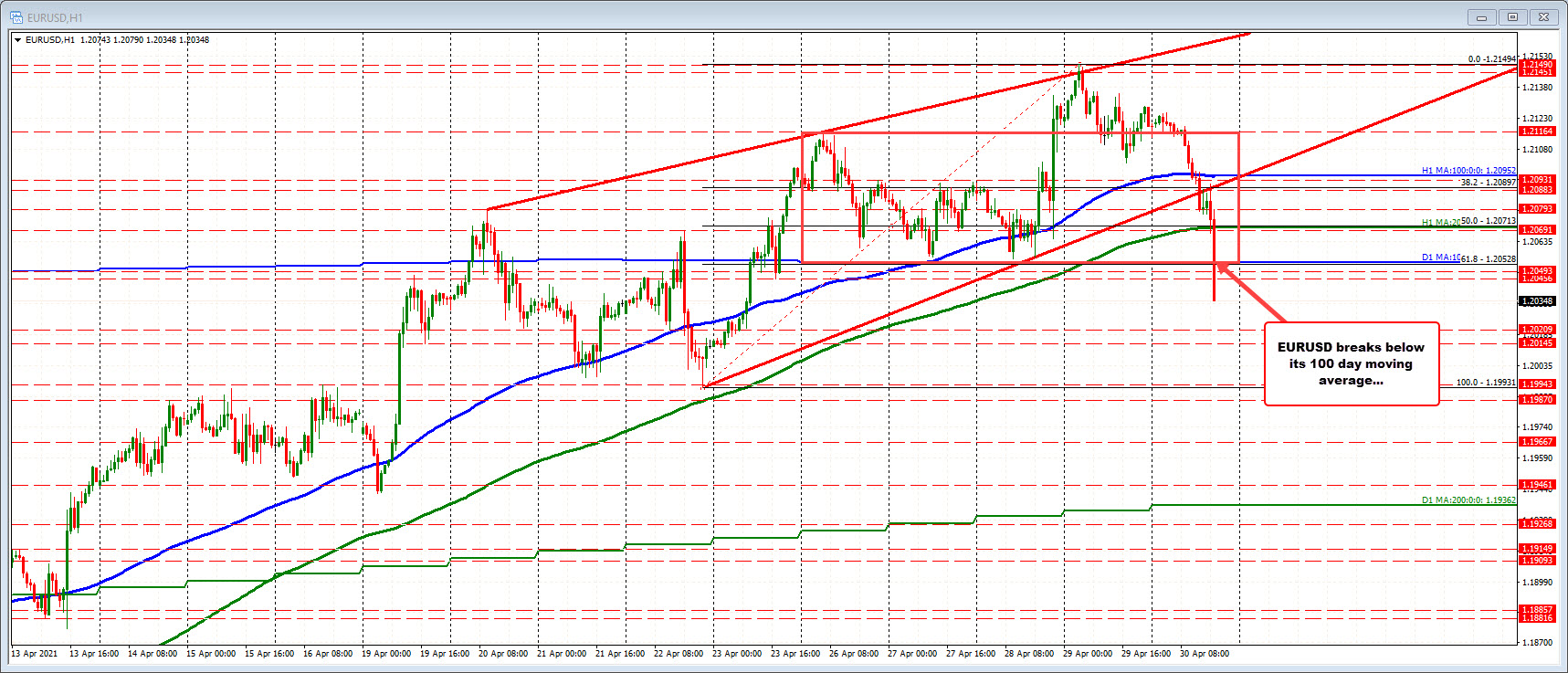 EURUSD moves to new lows and below 100 day MA ahead of London fix