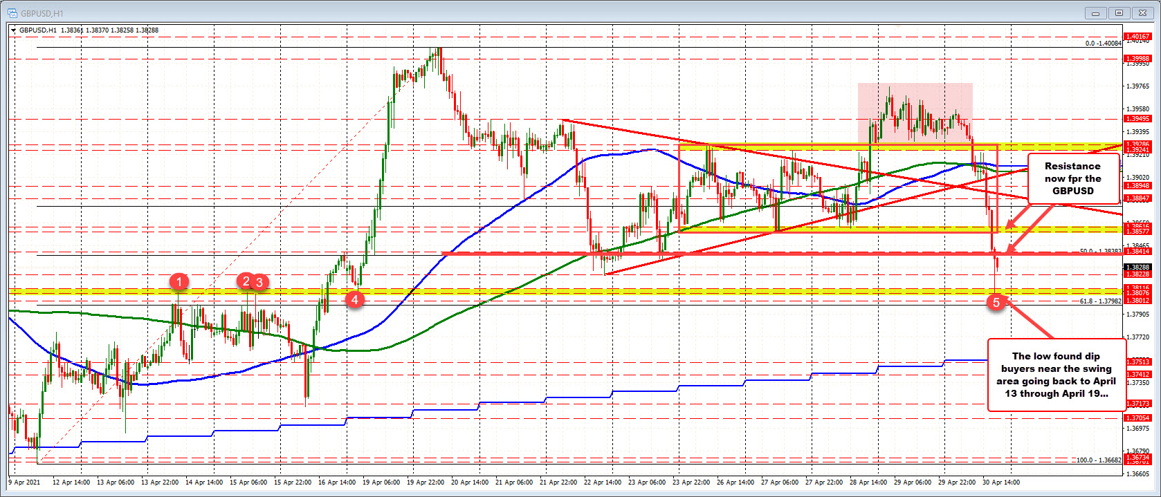 GBPUSD moves to lowest level since April 16. Bounces off a lower swing area.