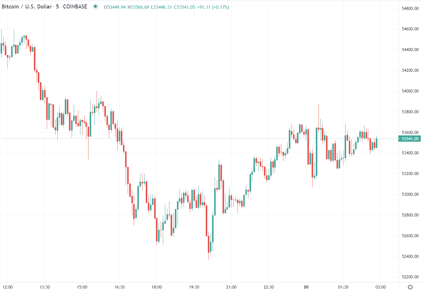 Forex news for Asia tradingfor Friday30April 2021