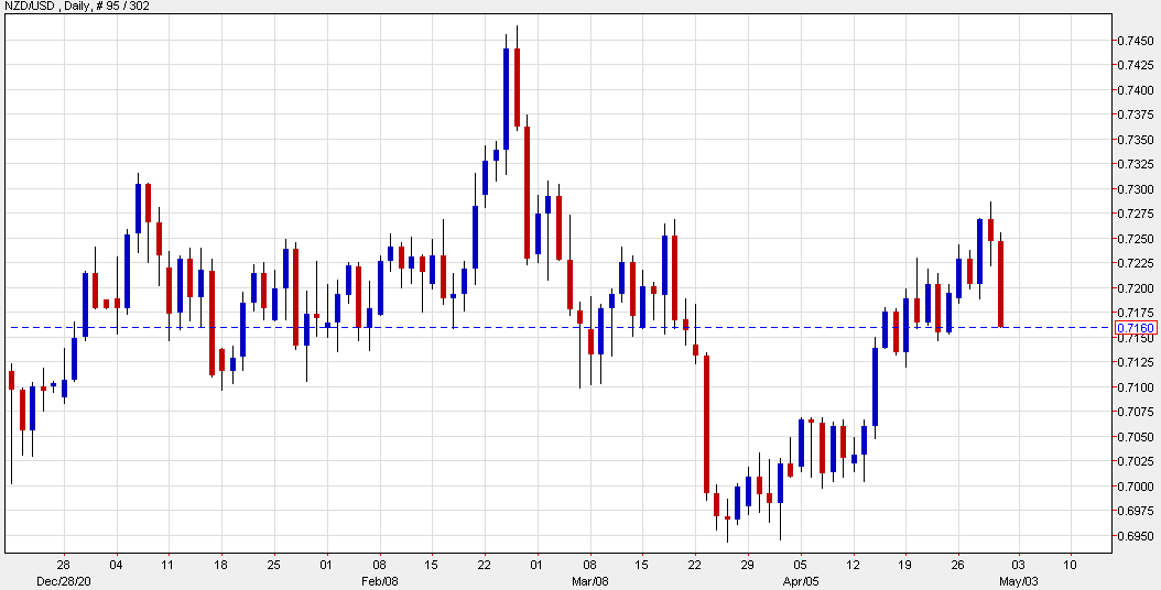 New Zealand dollar and euro trade ideas from Bank of America