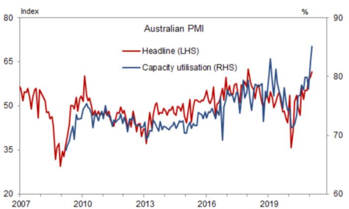 Australian Industry Group Manufacturing PMI for April 61.7, up 1.8 points on the month and to its 3rd highest ever reading