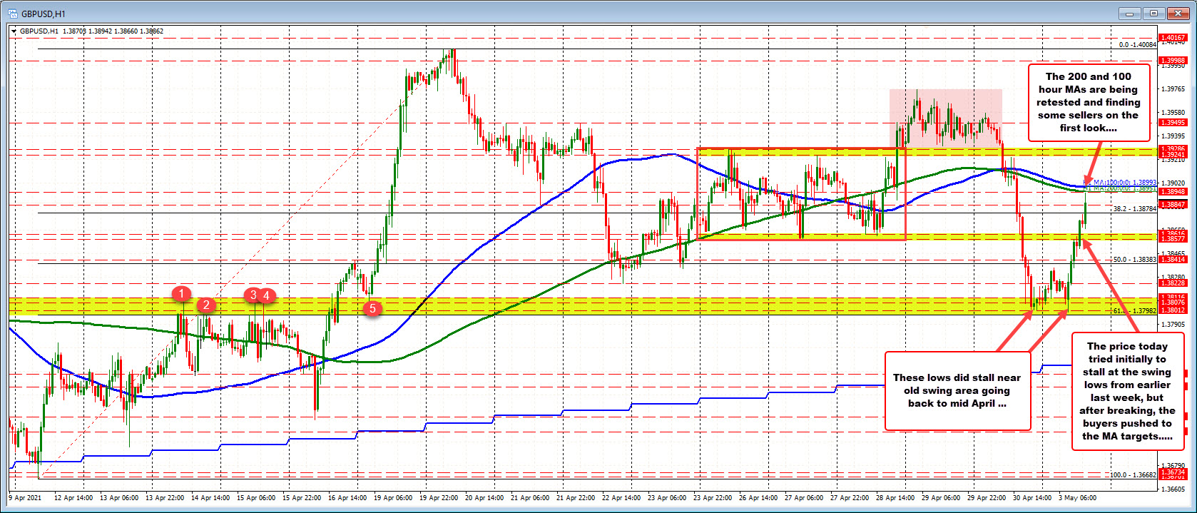 The 100/200 hour MA at 1.3895 to 1.38993