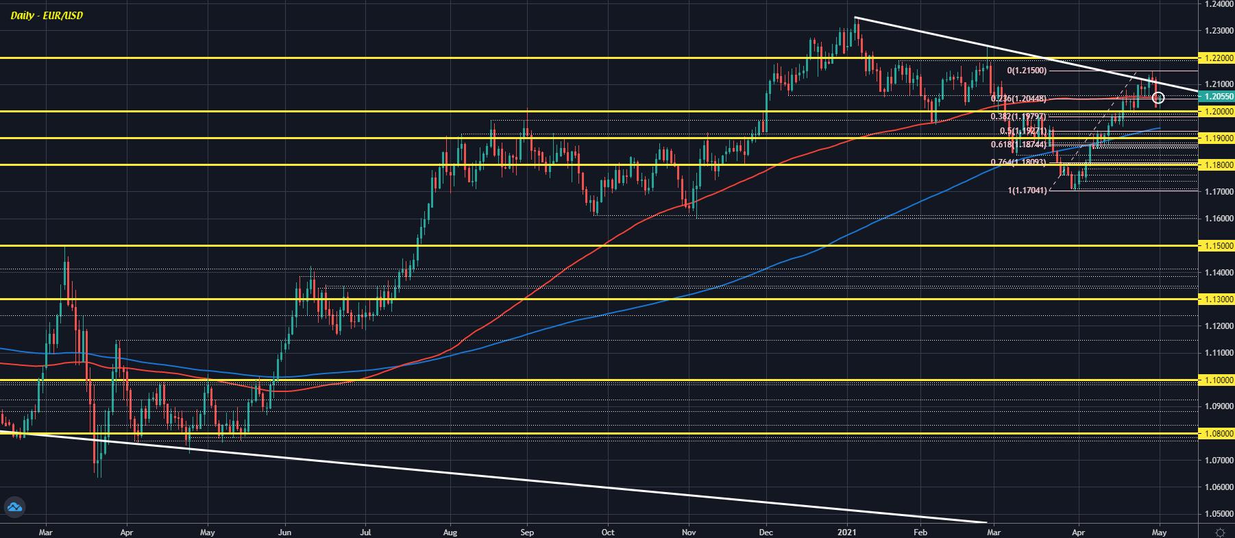 EUR / USD D1 03-05