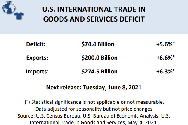 The summary data for the US trade balance