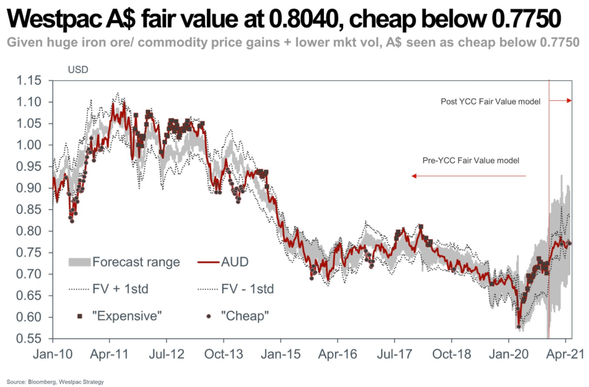 Via Westpac comes a hike in the fair value for the AUD: