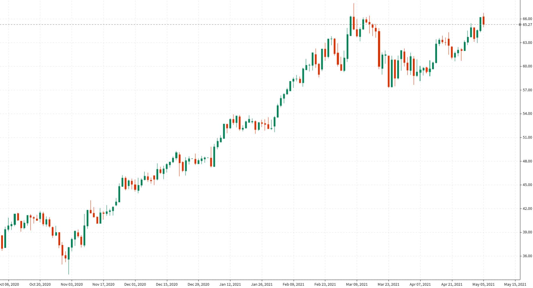 El crudo WTI cae $ 1,50 desde máximos