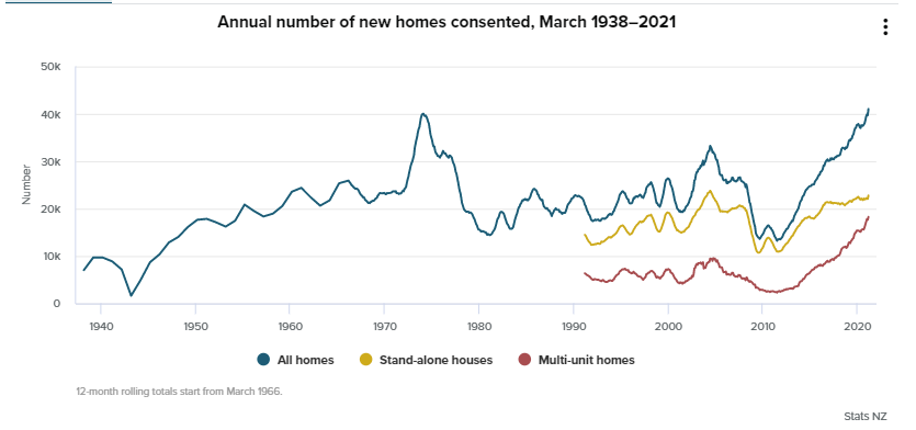 A bounce back from February, and then some .... the monthly number of new homes approved for building hit a record high in March 2021.