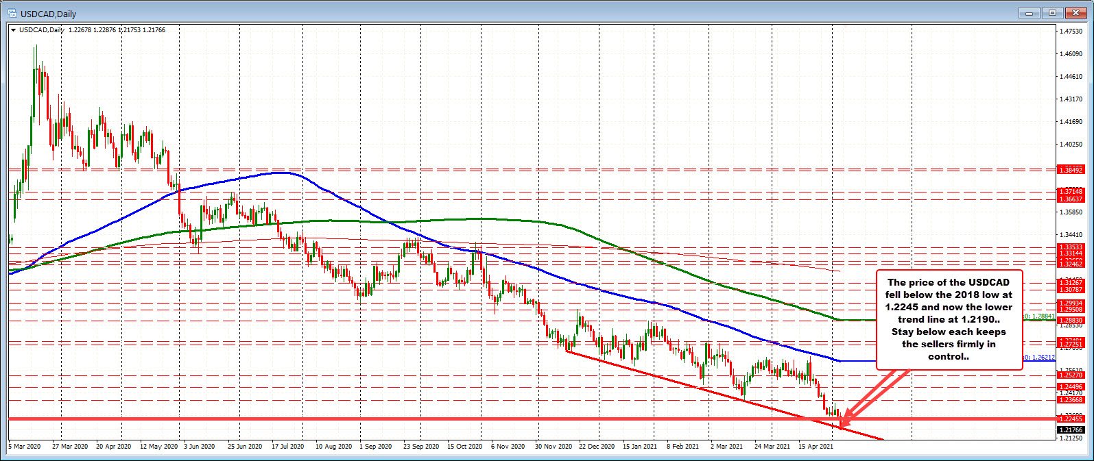 New lows for the USDCAD