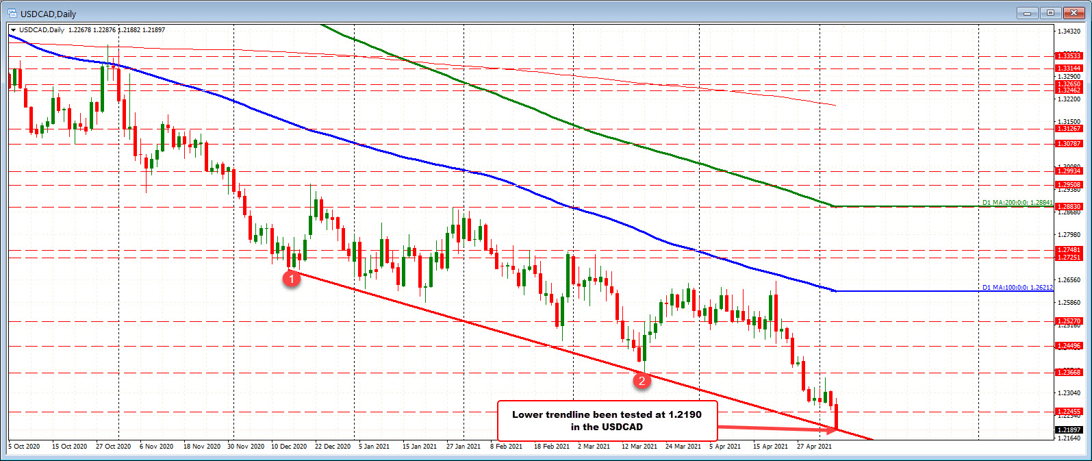 Key target for the USDCAD