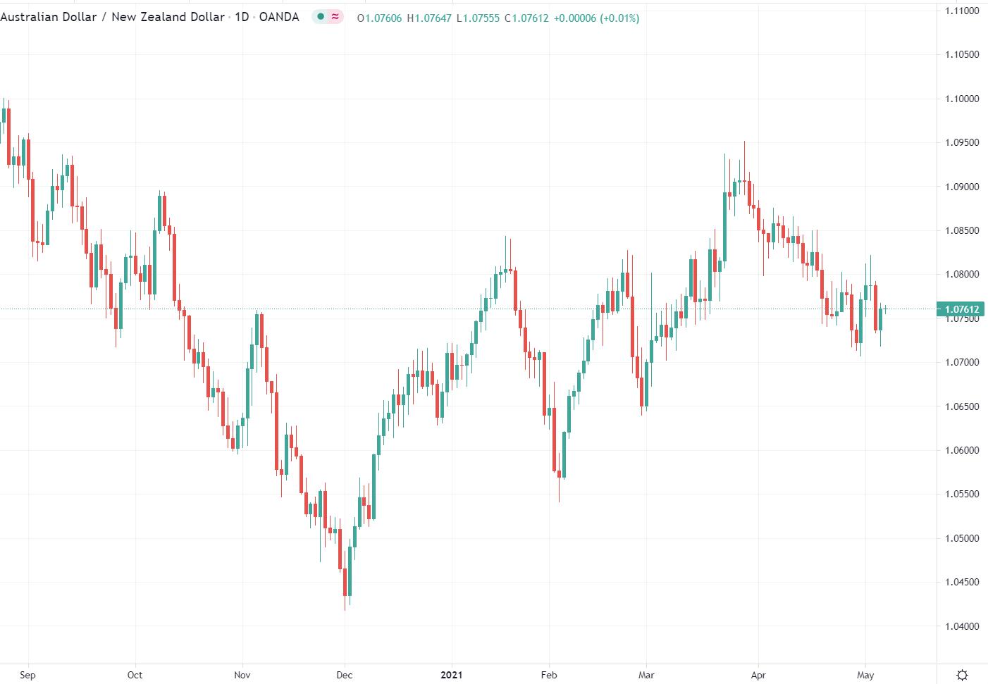 nzd aud New Zealand Australian dollar