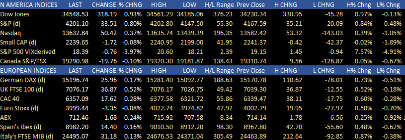 US stocks are higher