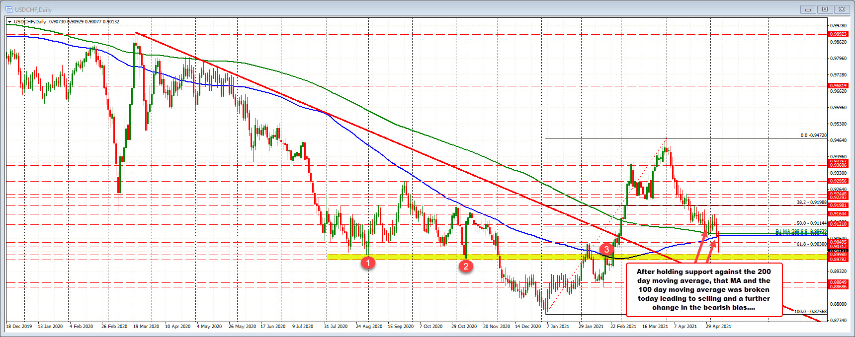 USDCHF trades to the lowest level since Feb 23