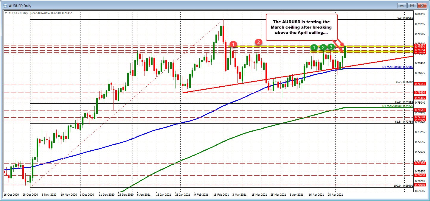 AUDUSD trades to the highest level since March 18