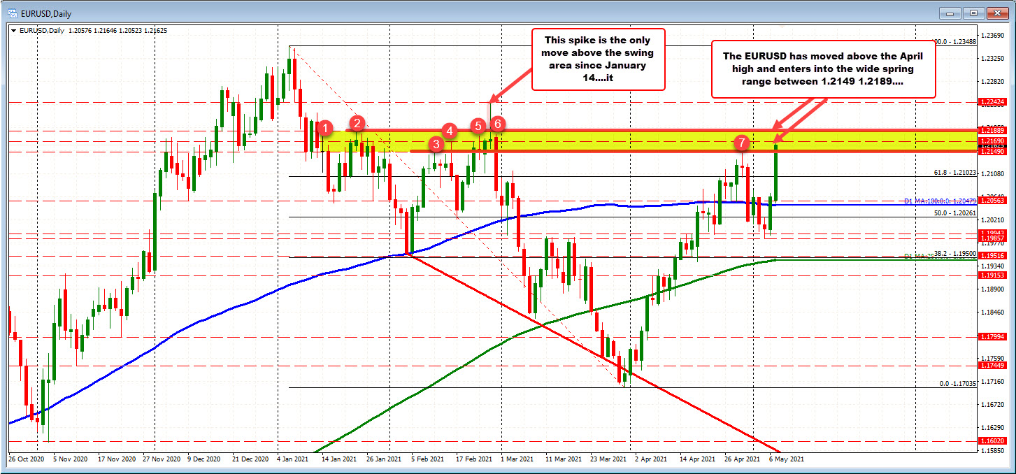 EURUSD trades to new highs for the day