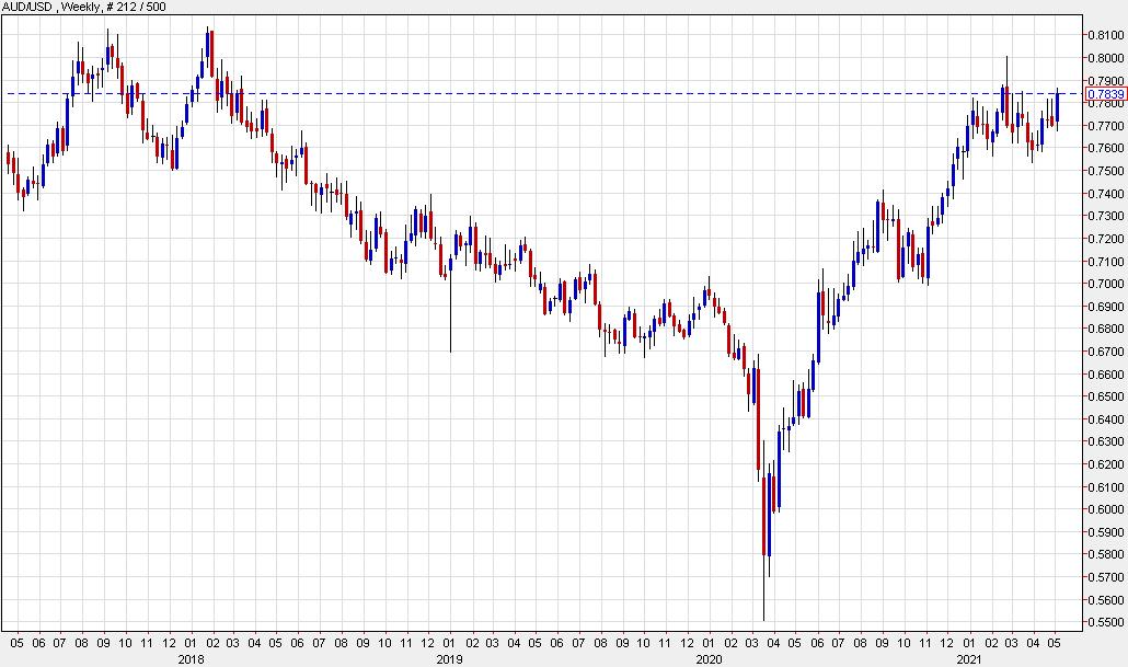 AUD/USD climbs 1.63% on the week