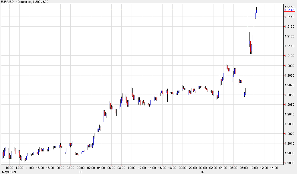 USD near session lows