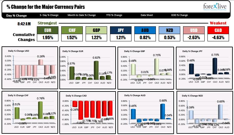 The US dollars weakening