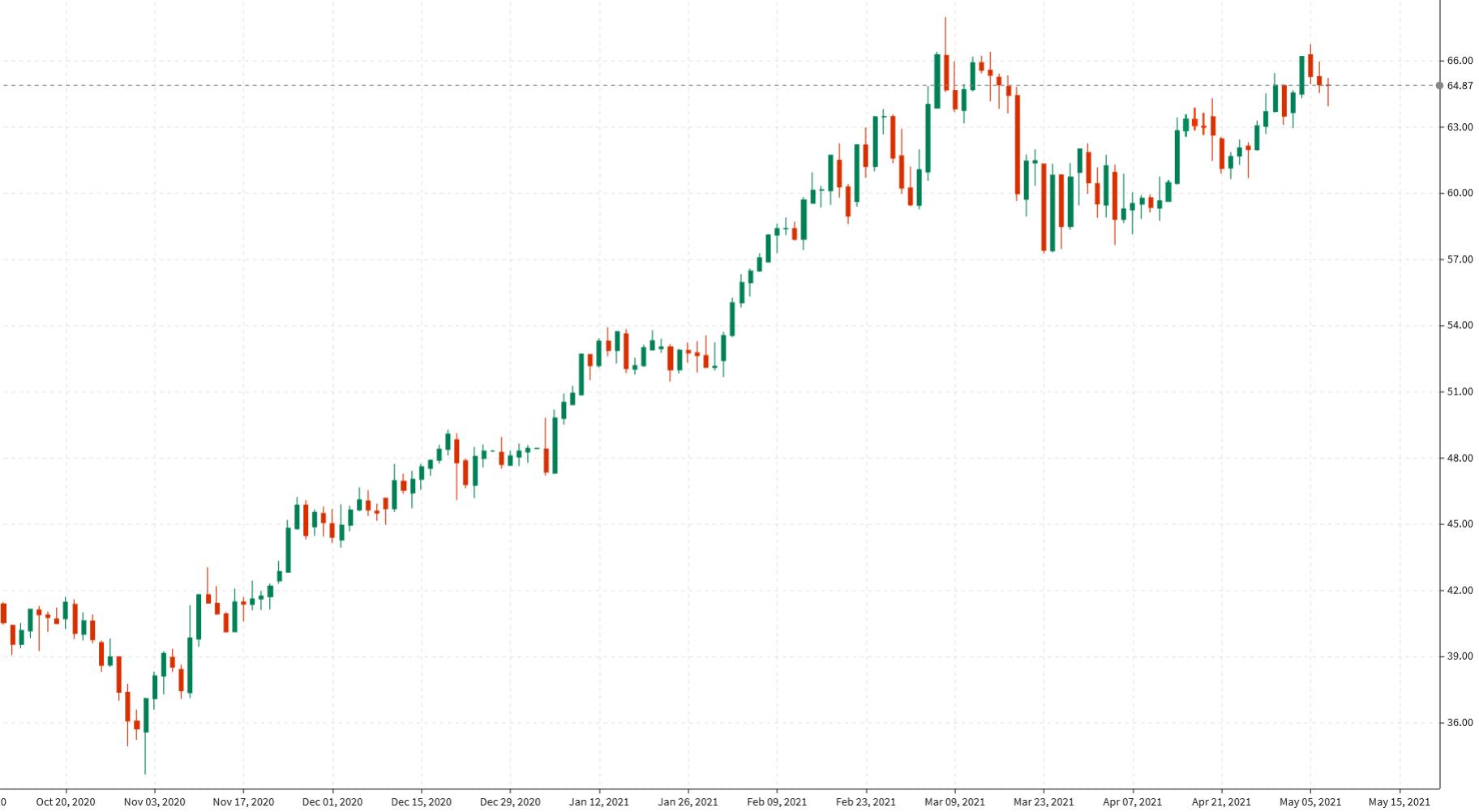 El petróleo se liquida entre 0,19 y 64,90 dólares por barril