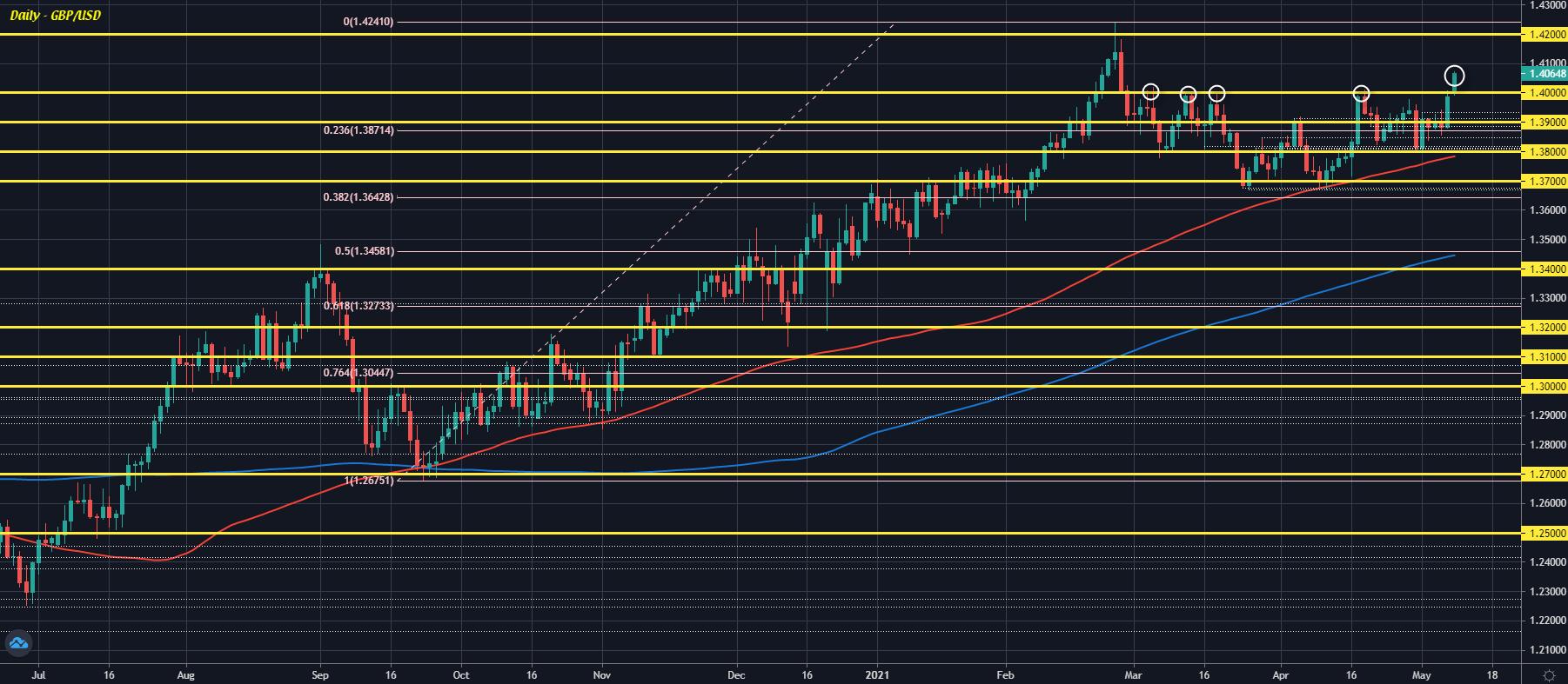 GBP/USD D1 10-05