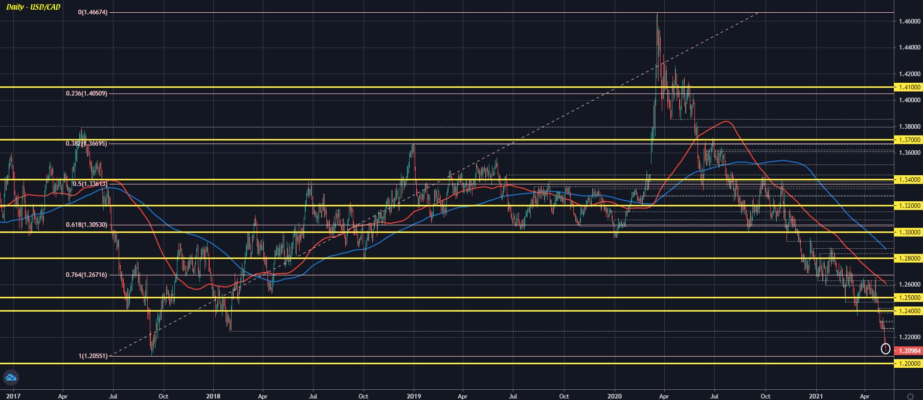 USD/CAD D1 10-05
