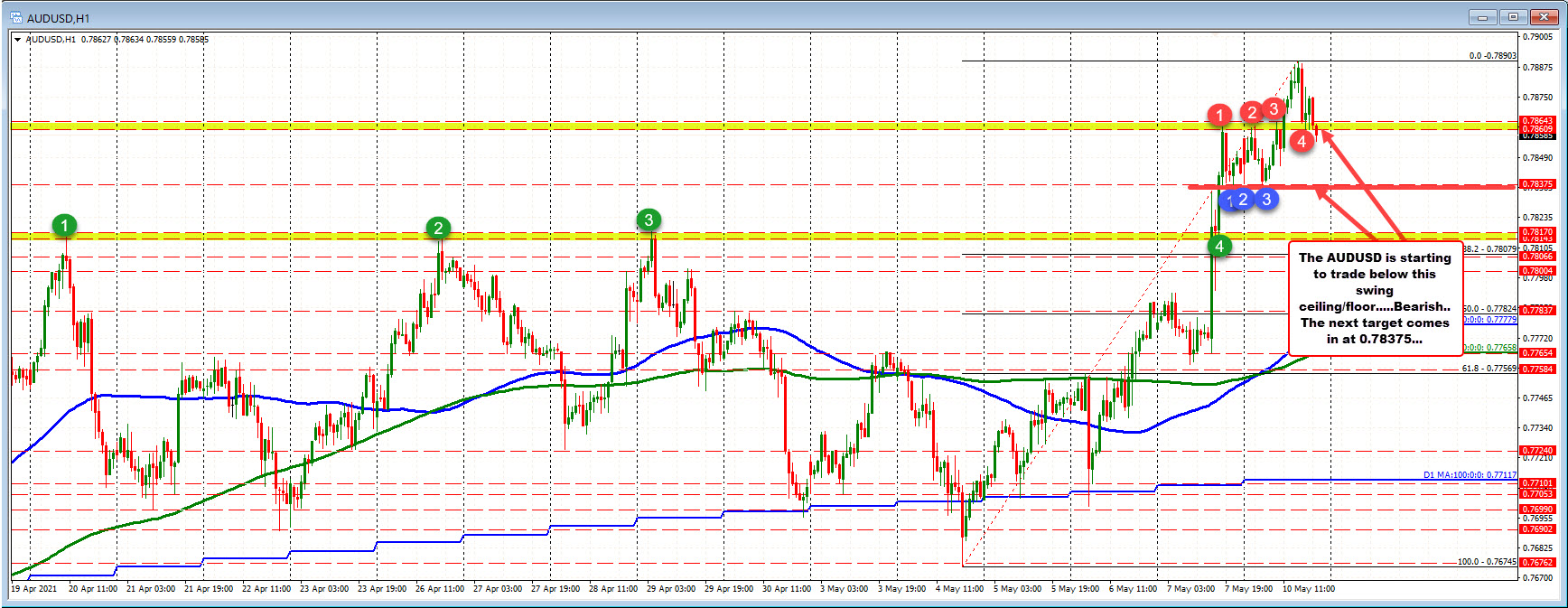 AUDUSD falls below from Friday and earlier today