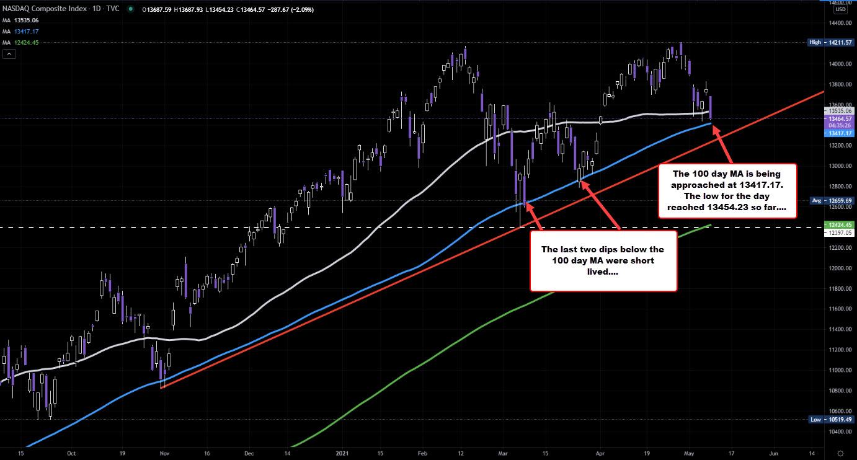 NASDAQ baja un -2,27%