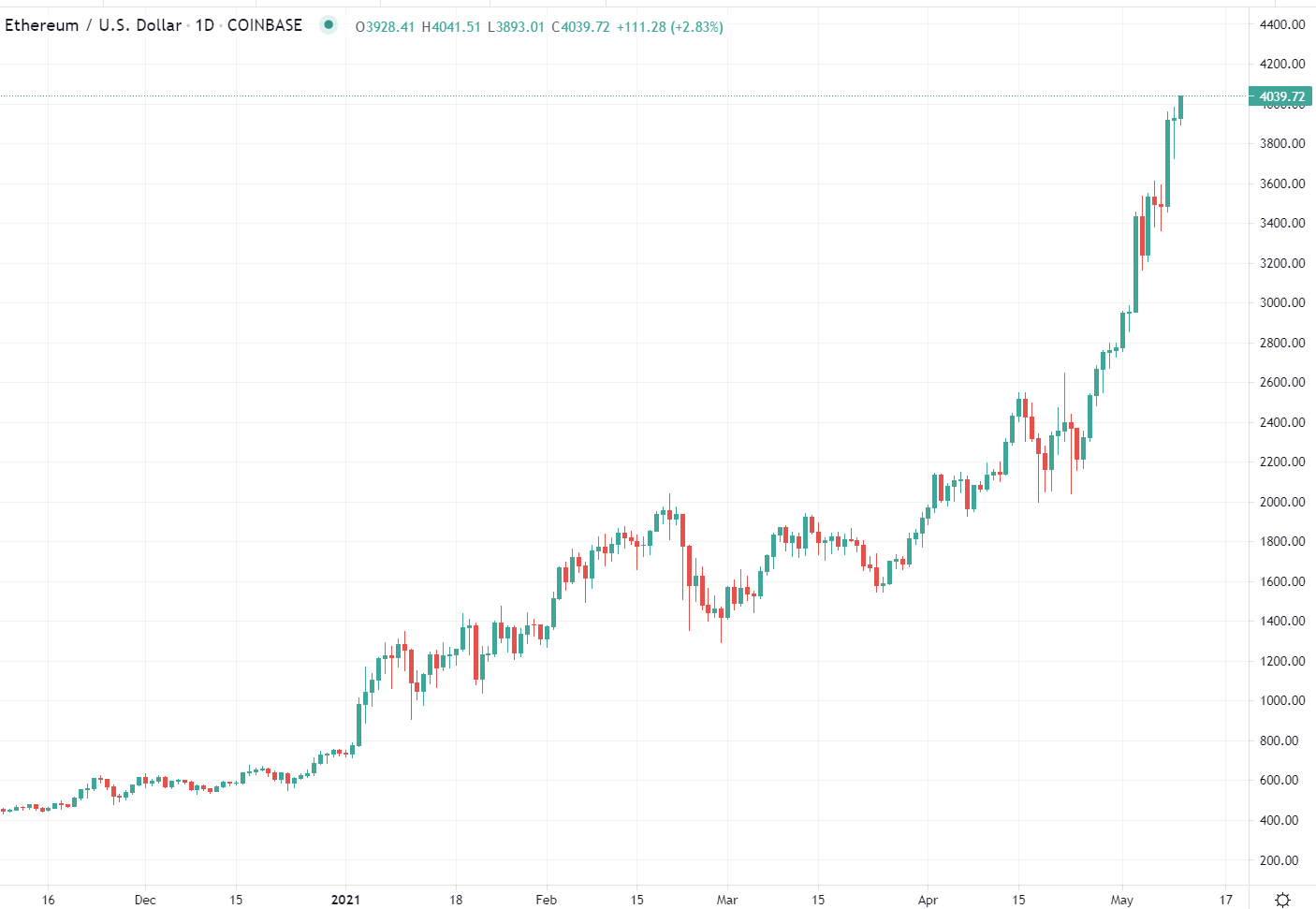 Ethereum (ETH) is having a good session ... above USD$4K now
