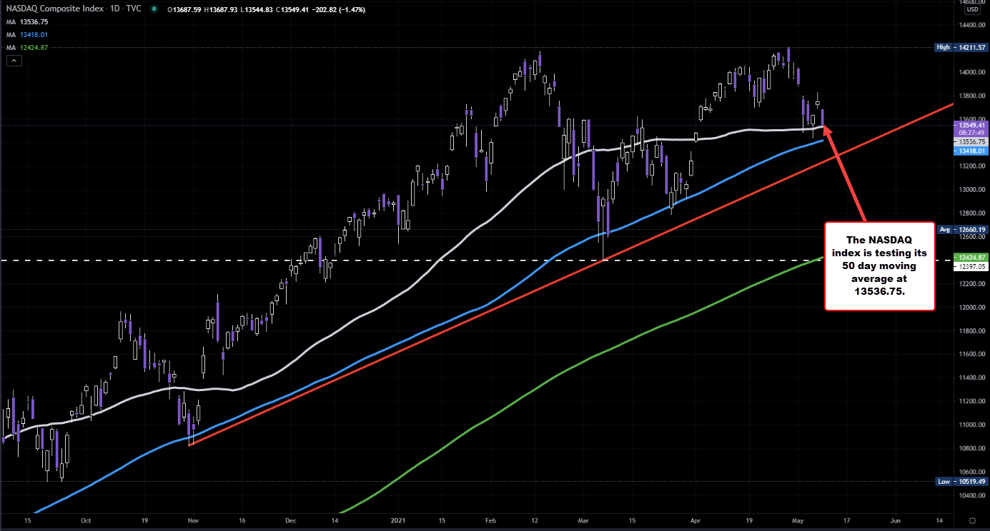 Index looks to test its 50 day moving average