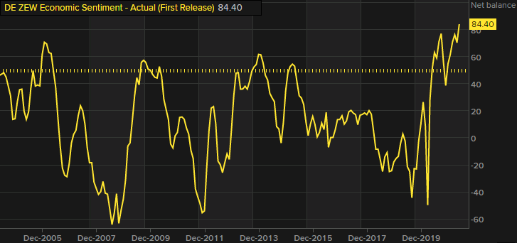 Forexlive Image View