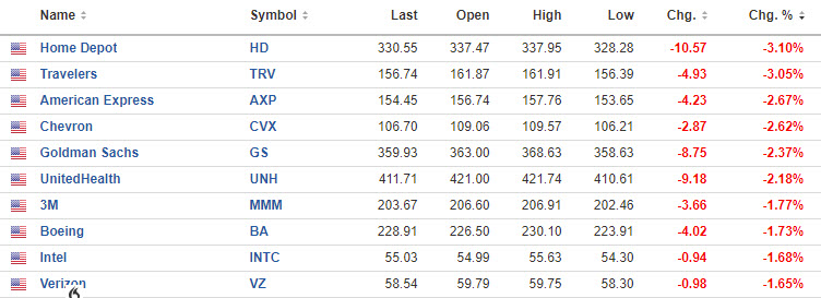 Dow leads the move down today.