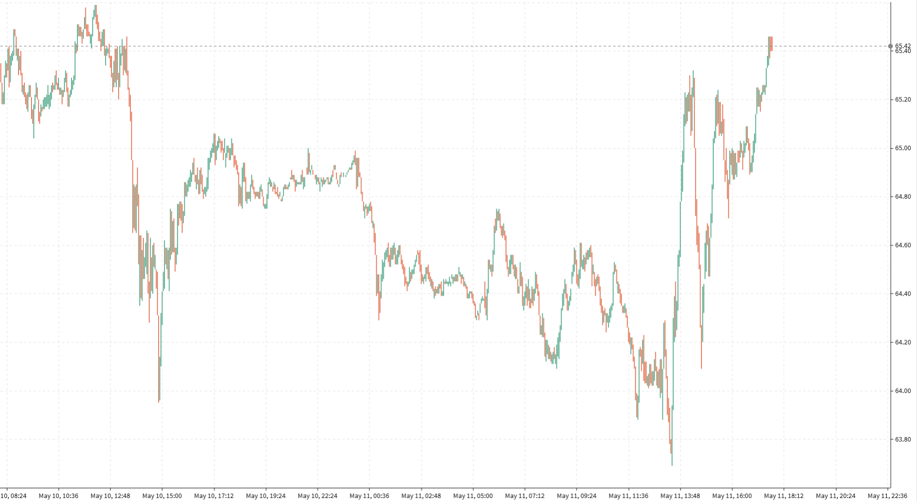 WTI crude climbs to $65.45