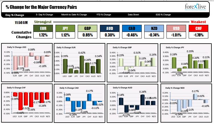 The USD is weaker
