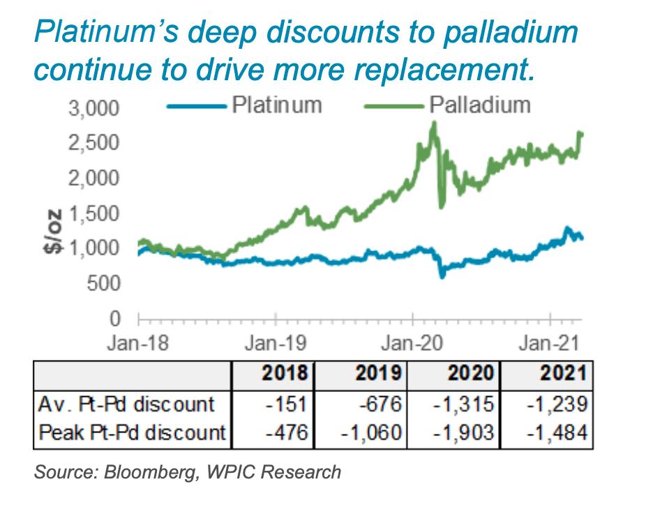 More platinum demand?