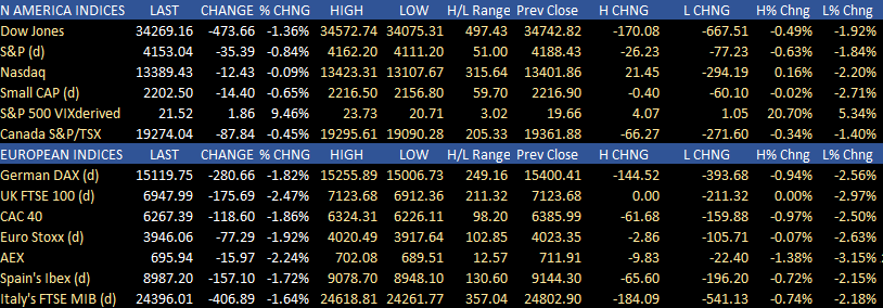 US stocks closed lower but author lowest levels