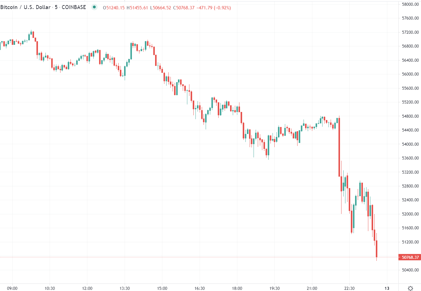 Bitcoin is continuing its slide after the Musk Tesla bombshell