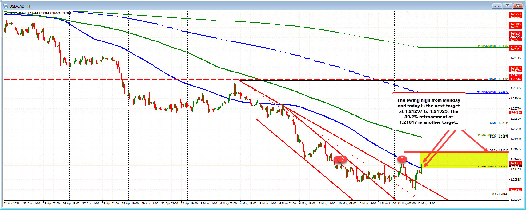 USDCAD moves above its 100 hour moving average