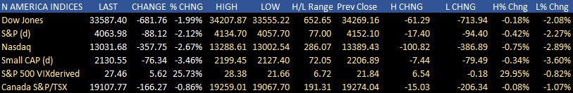 Major indices close at session lows. Lose 2%+ on the day