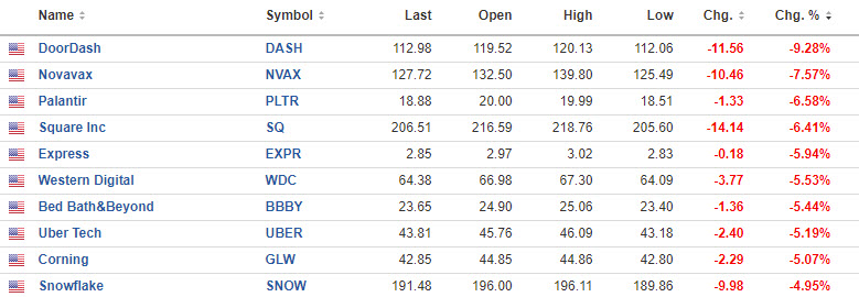 Some other weak stocks.