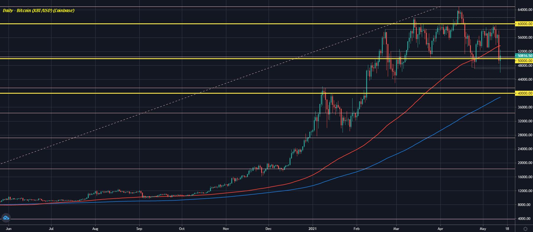 Bitcoin D1 13-05