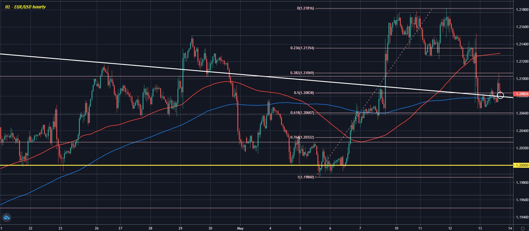 EUR/USD H1 13-05
