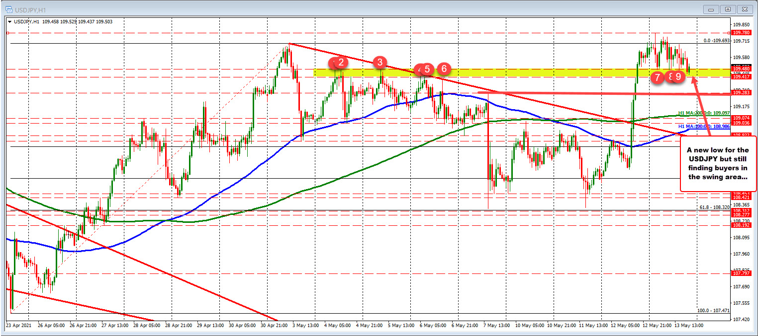 USDJPY inches to a new session low