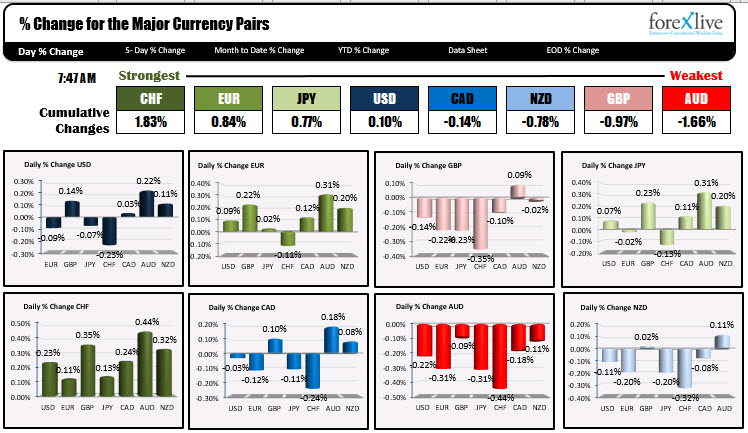 The USD is mixed ahead of the PPI and Initial claims data
