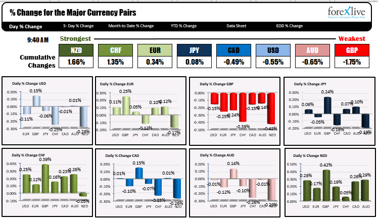 The US dollar tilting to the downside