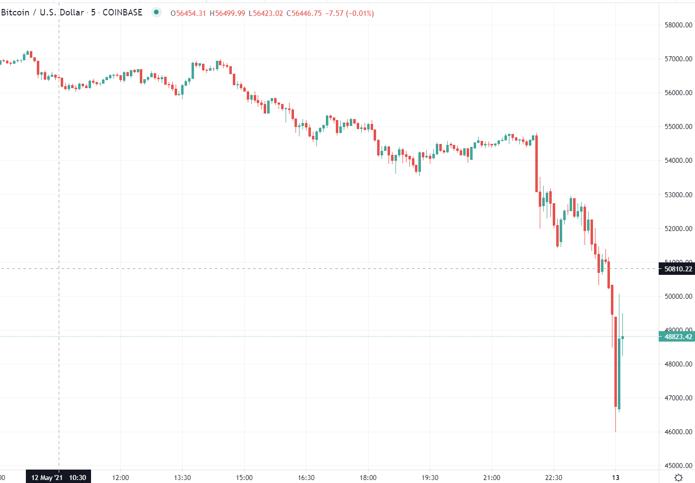 There are reports that Coinbase is down for some users.