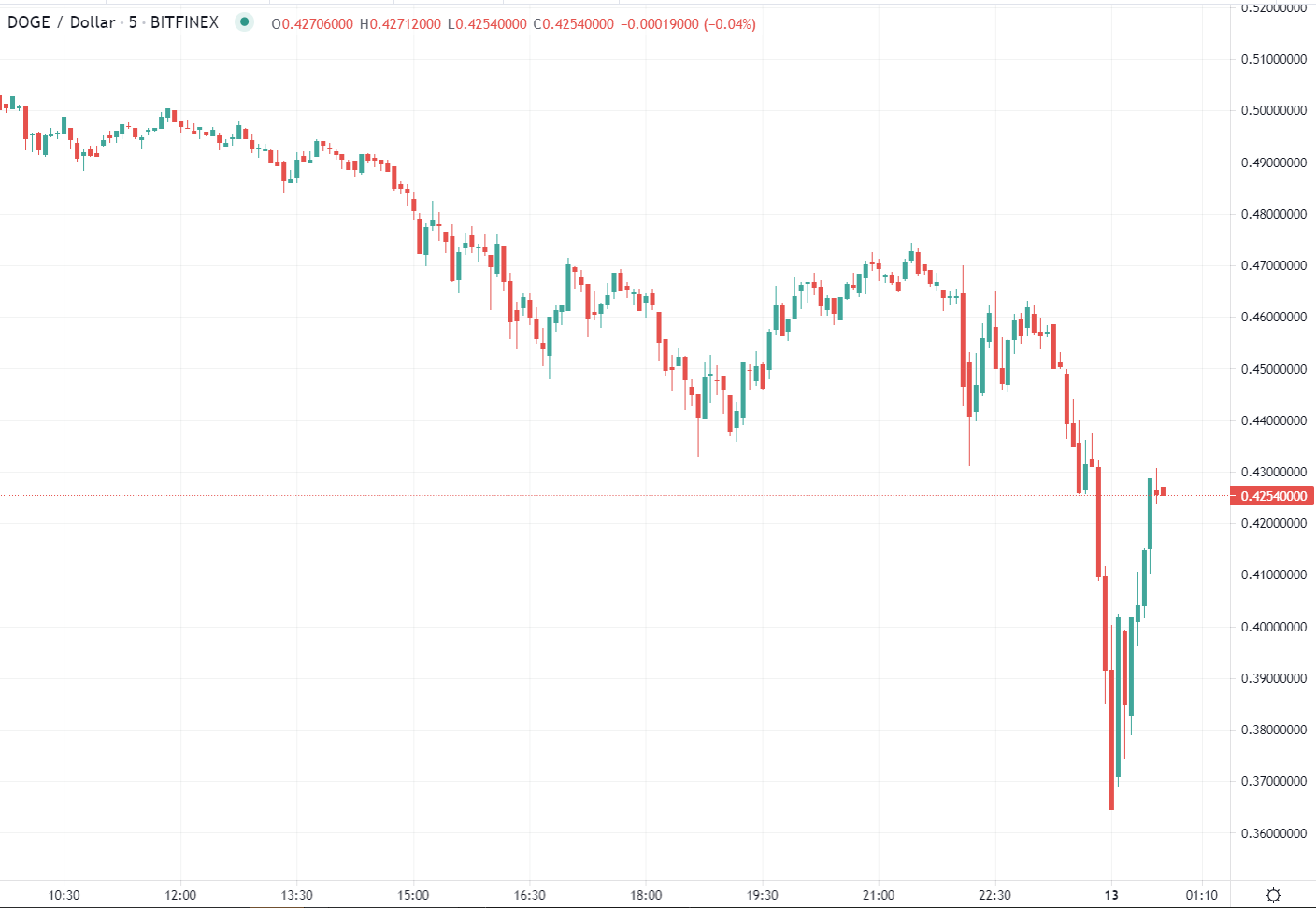 Bitcoin bounce, back above $50K. Other coins on the bounce also, DOGE back over 42c