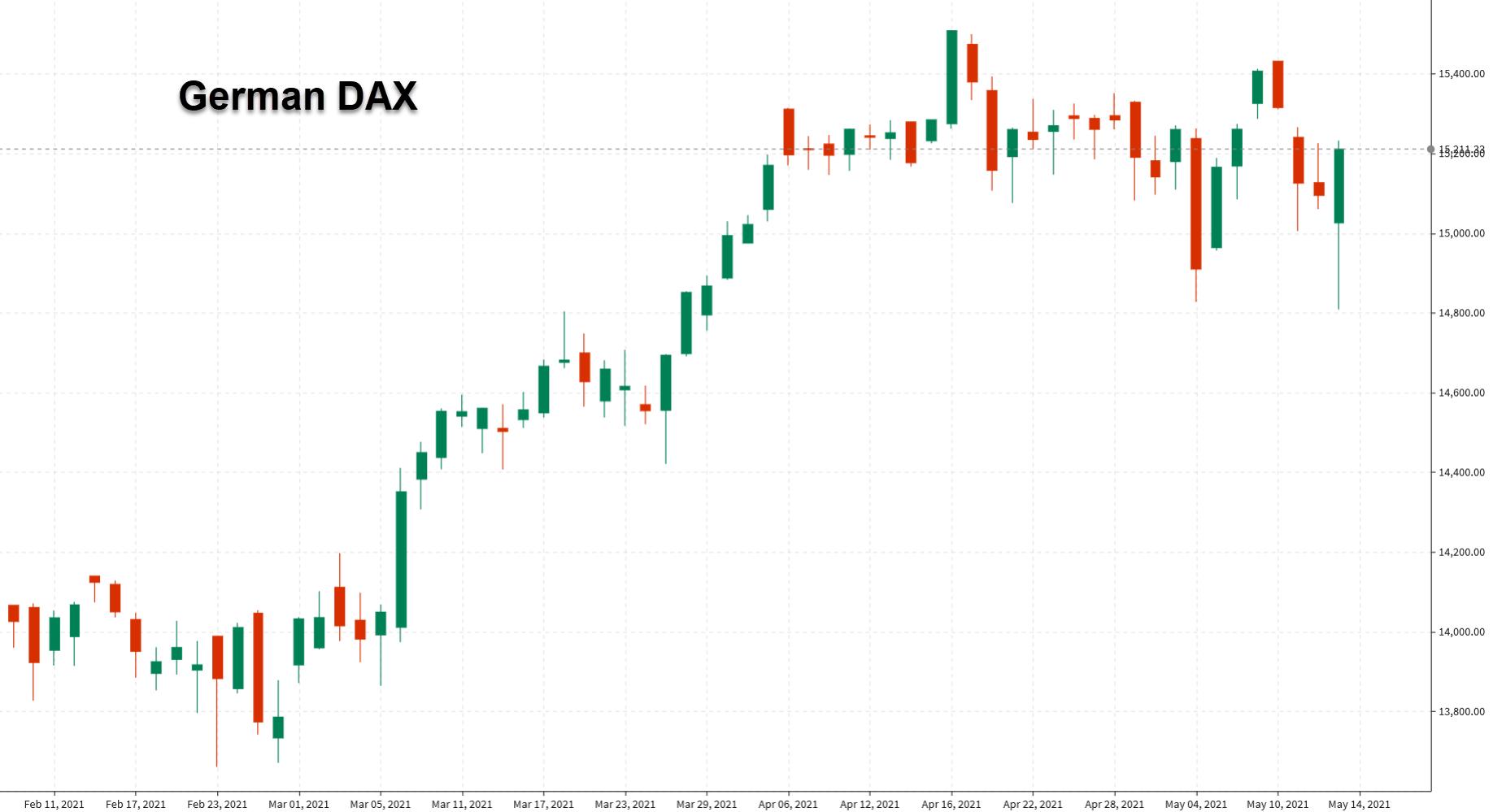 German DAX chart