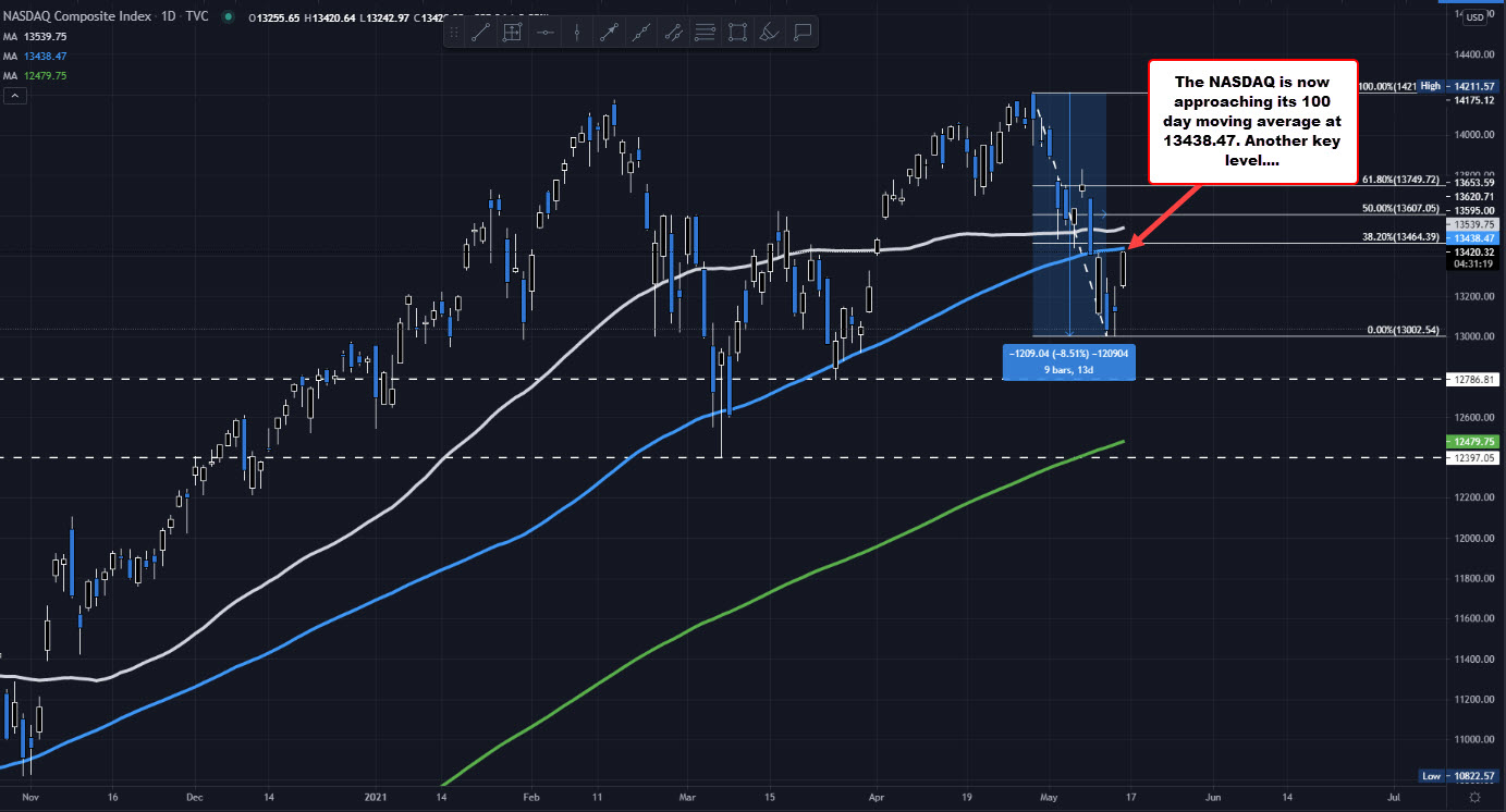 The Nasdaq moves above the 50 hour. Now the 100 day MA is being approached