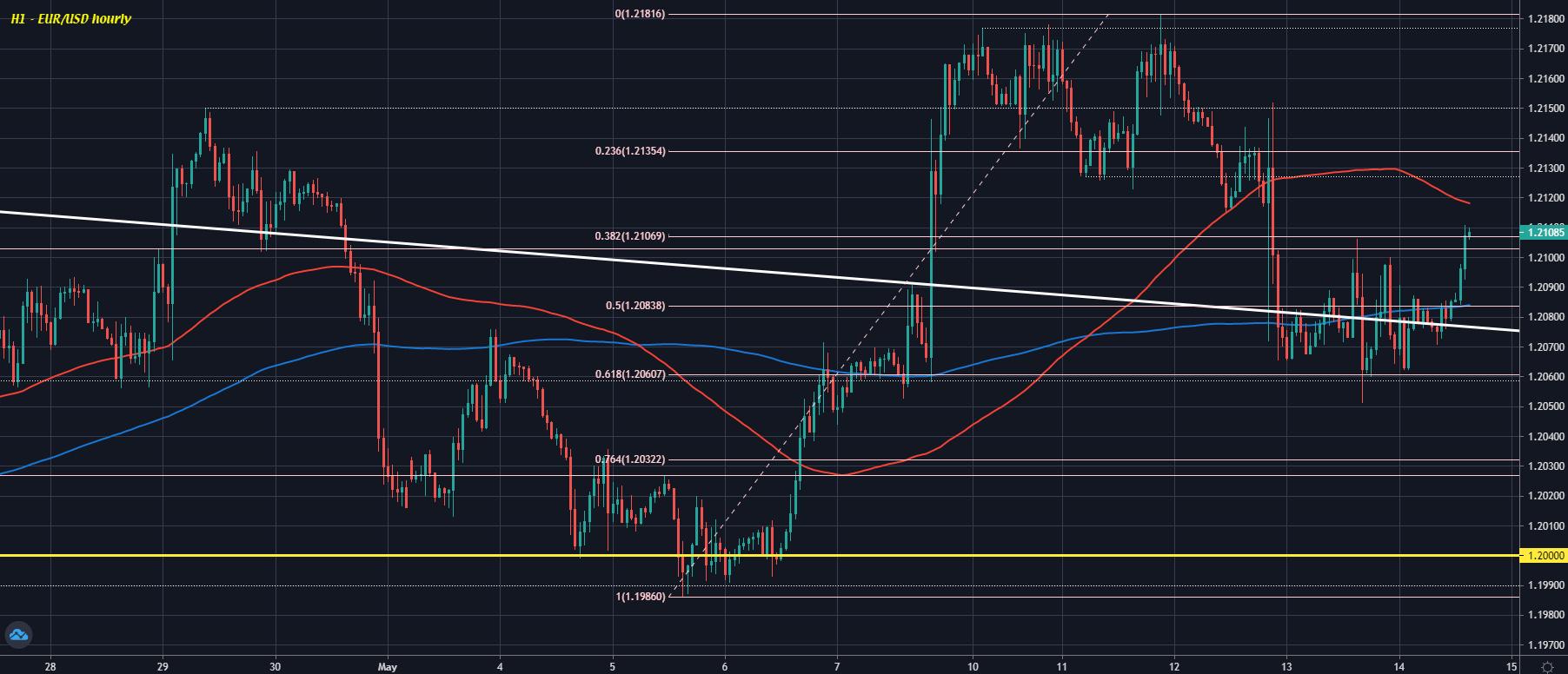 EUR/USD H1 14-05