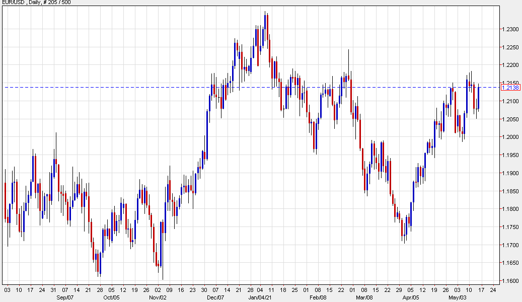 What's driving the move in the euro