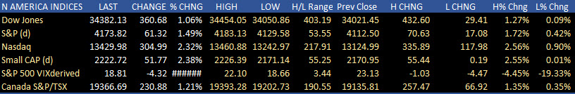 US stocks were higher today